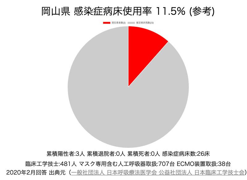 岡山県感染症病床使用率